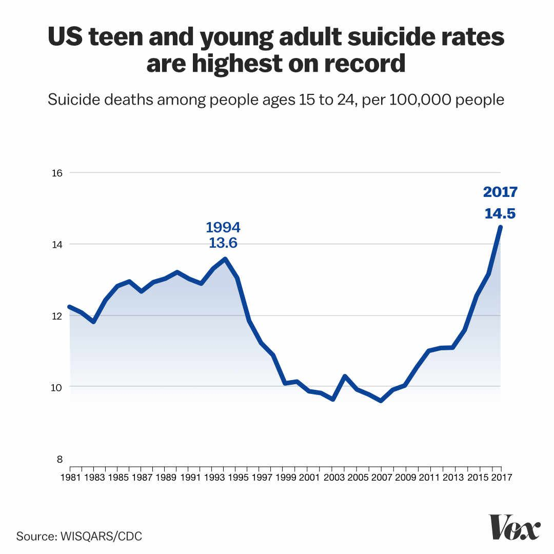 5 Ways Parents Can Help Prevent Teen >> Suicide Prevention How Can We Help Teens Vox