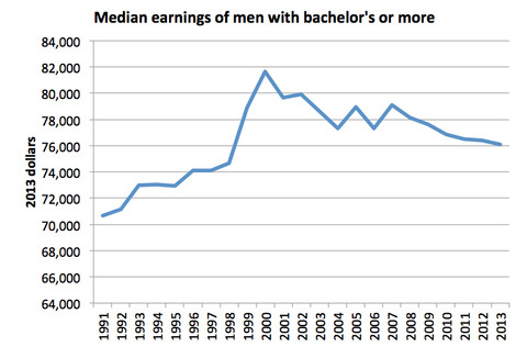 Krugman wages college