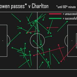 please note passes also include Throw-Ins and corners.