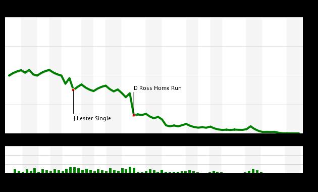 Game 145 Chart 2016