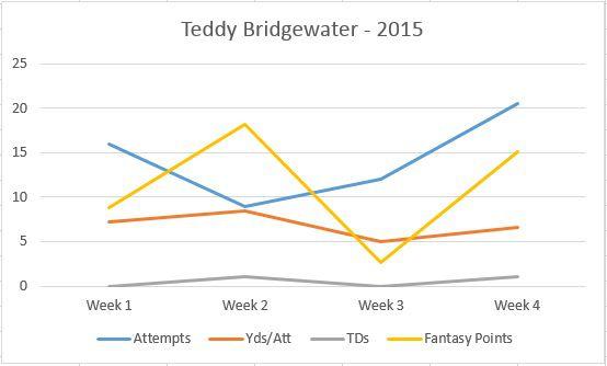 Teddy FF Stats