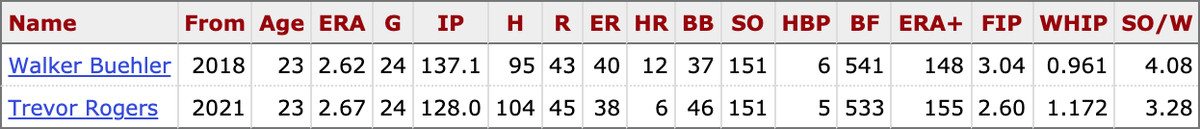 Side-by-side comparison of Walker Buehler's rookie season stats in 2018 and Trevor Rogers' in 2021