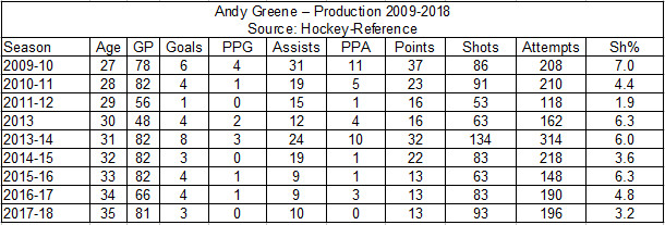 Andy Greene - Production - 2009-2018