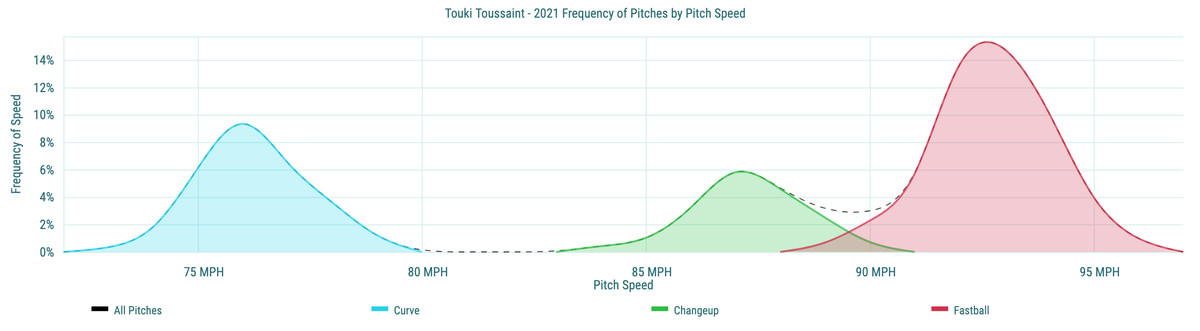 Touki Toussaint- 2021 Frequency of Pitches by Pitch Speed