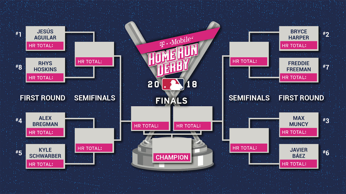 home run derby 2018: time, tv schedule, participants for monday