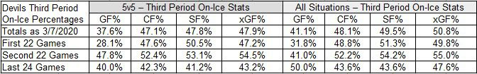 Devils 5-on-5 and All Situation goals for, Corsi for, shot for, expected goal for percentages for Games #45 through #68