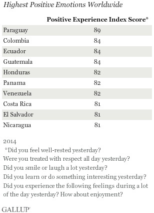 Happiest countries Gallup ranking
