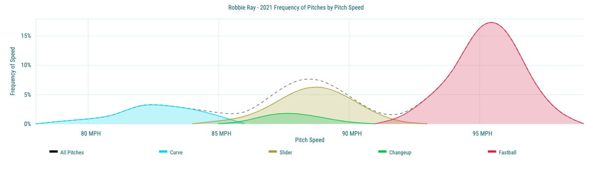 Robbie Ray - 2021 Frequency of Pitches by Pitch Speed
