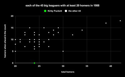 1988raw - Dorktown: Kirby Puckett couldn't hit homers when he was ahead in the count