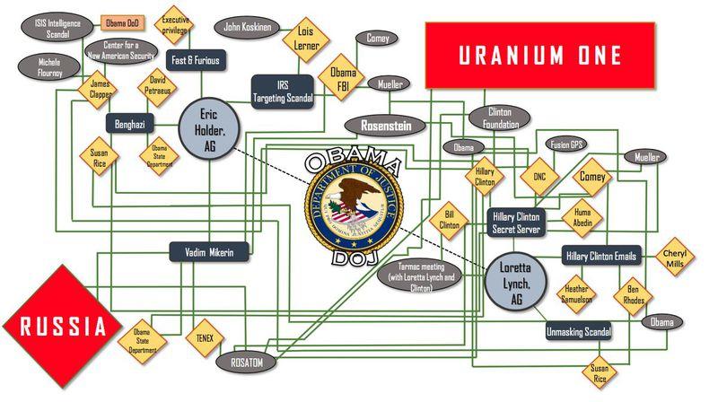 Resultado de imagen para hillary clinton uranium one