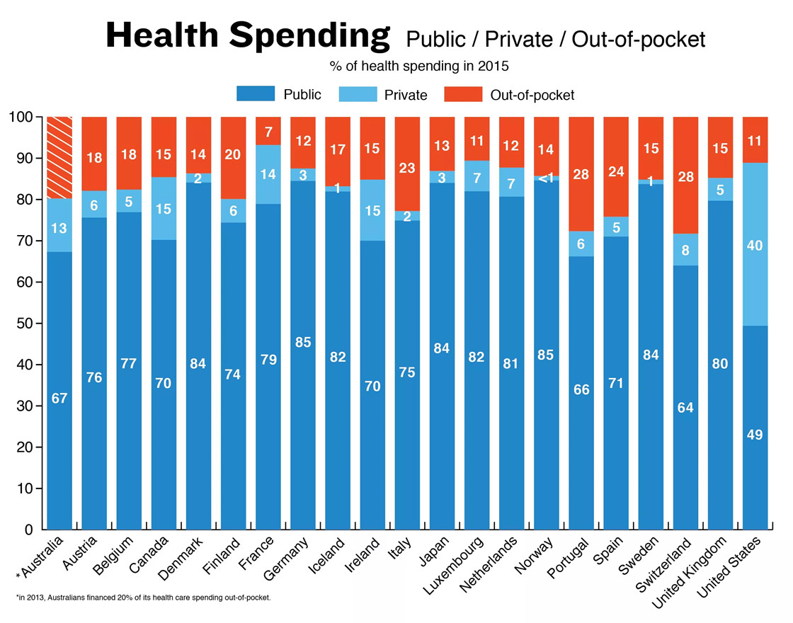 health spending public/private/pocket