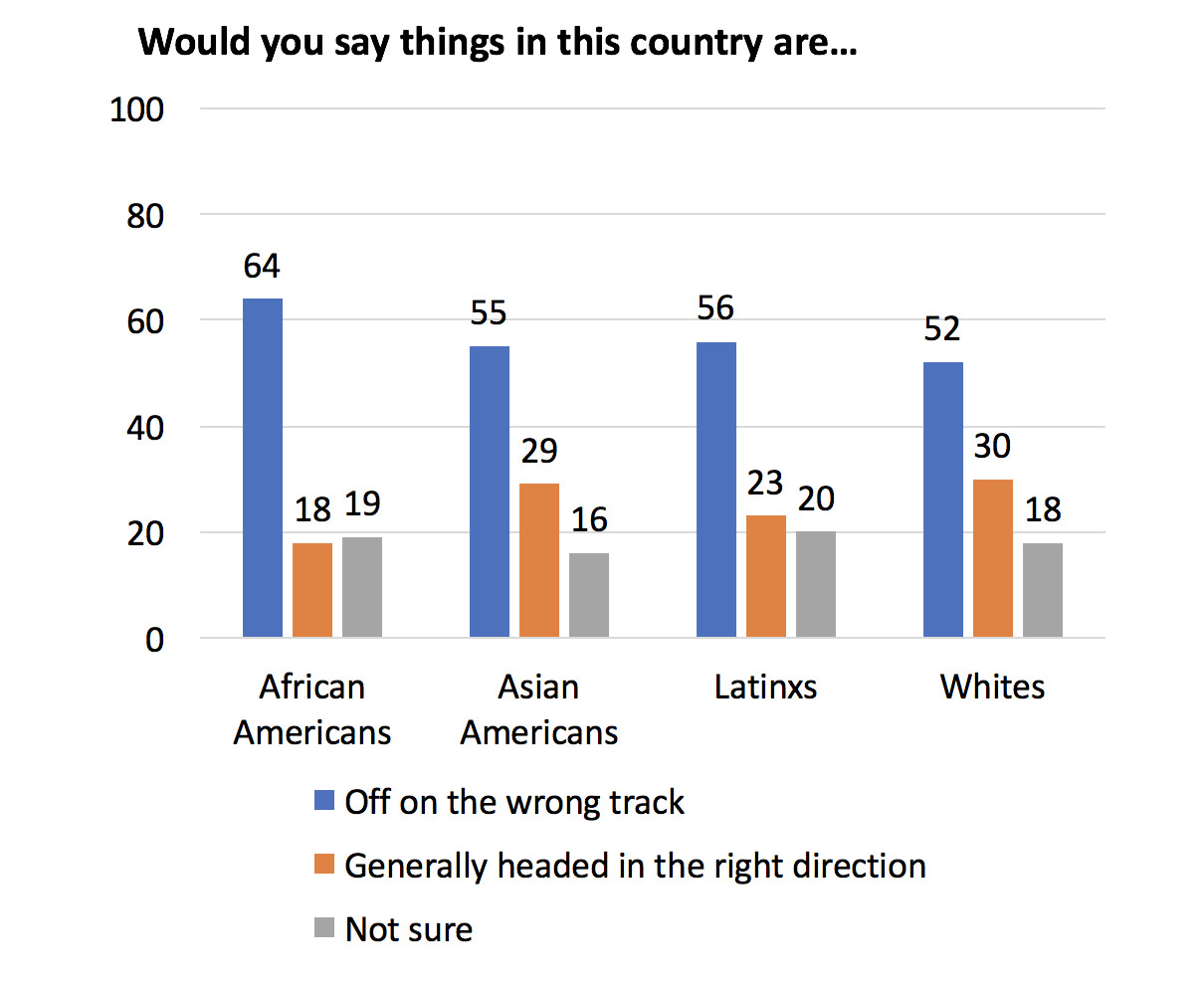 Act 1 In 10 African Americans Strongly >> Young Voters Of Color Support Biden And Sanders But Many Want