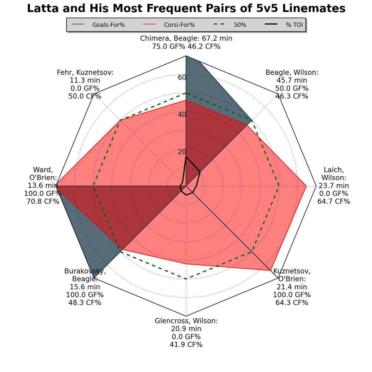 Latta linemates
