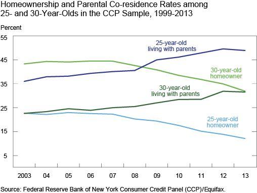 Chart homeownership