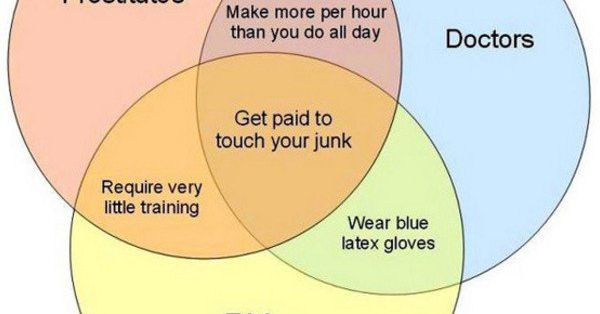 Whos Touching Your Junk A Venn Diagram Funny Or Die