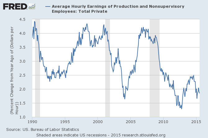 Workers raises have been smaller since 2008 than they were in previous decades.