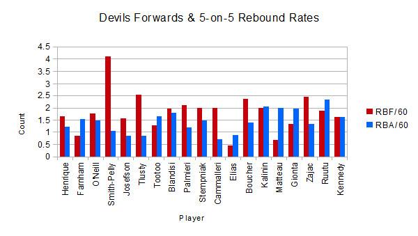 2015-16 Devils rebound data graphs