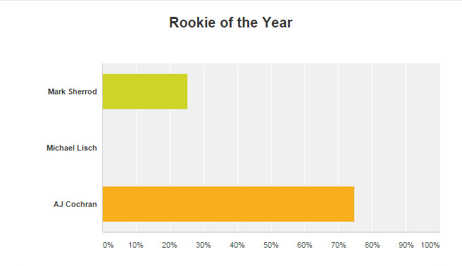 Rookie of the Year USE THIS ONE