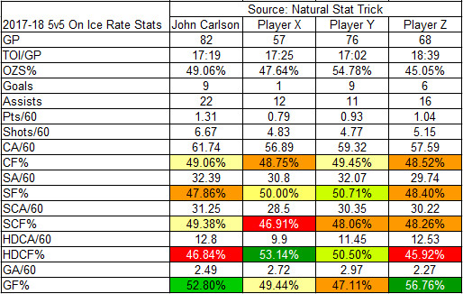 2017-18 On-Ice Rate Stats for Carlson against X, Y, and Z