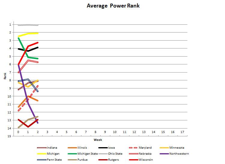 Power Poll Master Chart Week 2