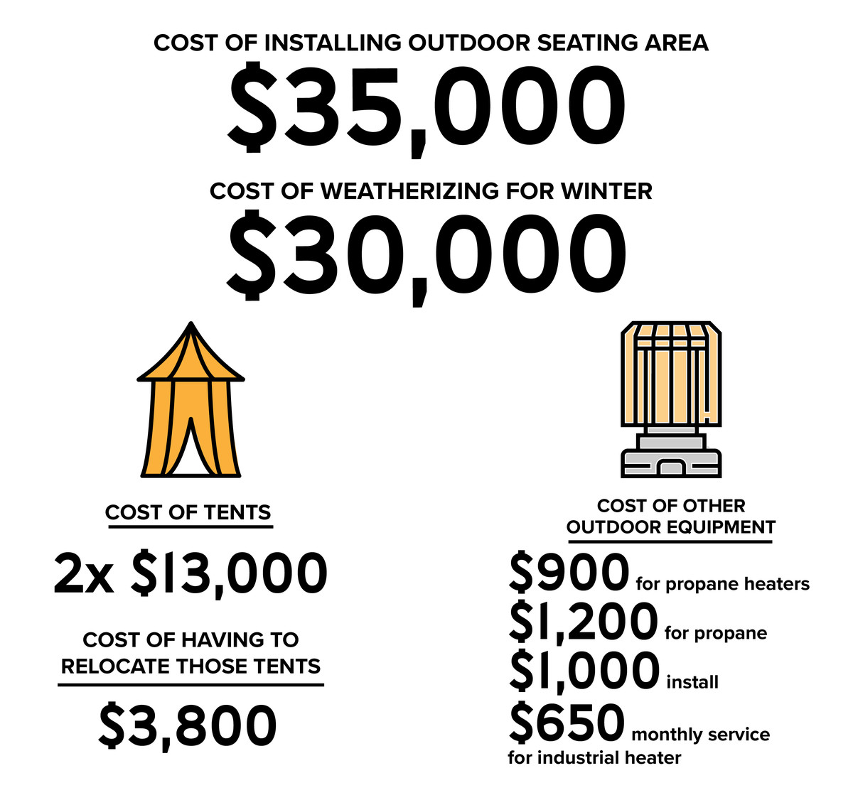 A visual explaining the costs of building, maintaining, and weatherizing outdoor dining setups as described in article.