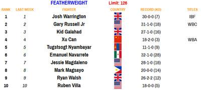 126 081720 - Rankings (Aug. 17, 2020): Benavidez dips, Frampton stays put
