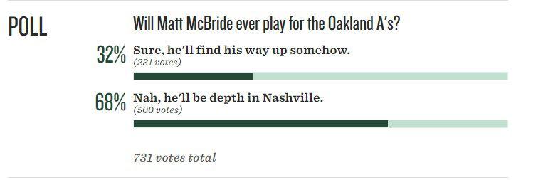 McBride poll