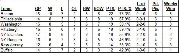 East Division Standings as of the morning of February 21, 2021