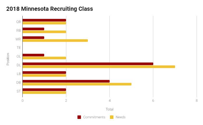 Minnesota Recruiting Class Breakdown Bar Graph