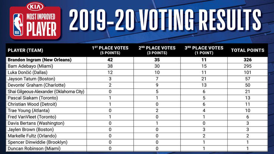 2019-20 NBA Most Improved Player Voting Results