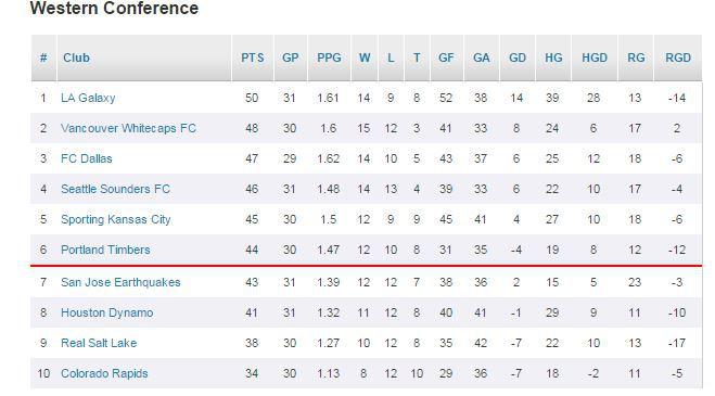MLS Standings 9-27