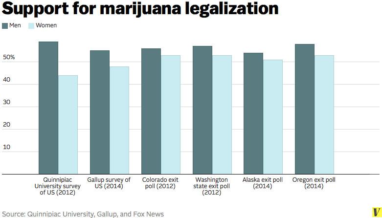marijuana legalization gender gap