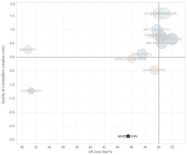 2014-15 Mike Brown Player Usage Chart