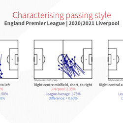 Passing Style
