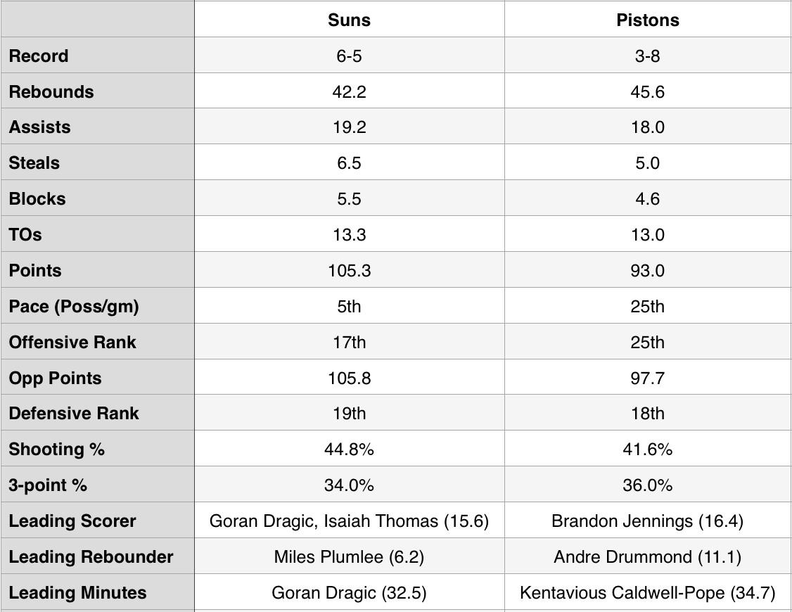 suns-pistons-stats