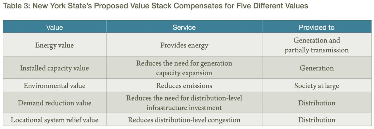 NY's value stack approach