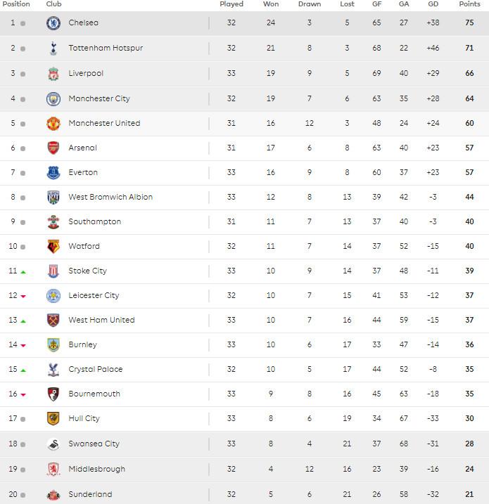 21.04 Premier League table