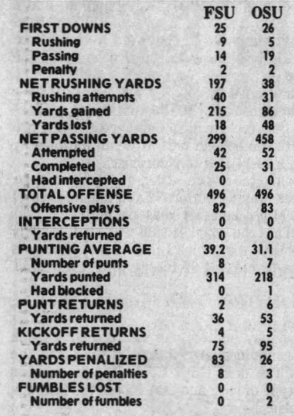 1981 FSU-Ohio State box score