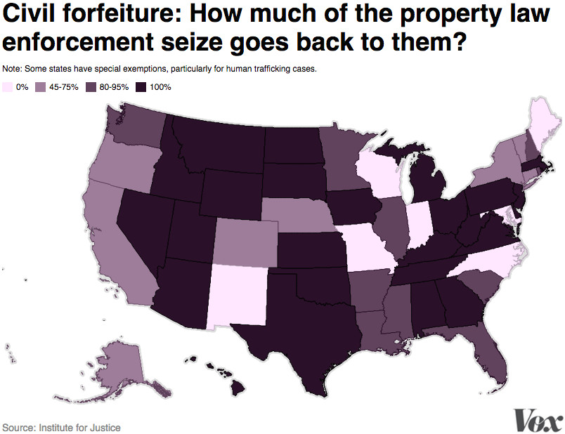 Civil forfeiture: How much of the property law enforcement seize goes back to them?