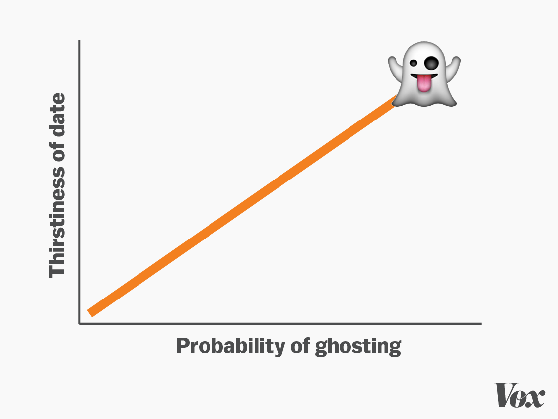 The relationship between thirst and ghosting.