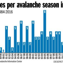 Fatalities per avalanche season in Utah Totals from 1984-2016