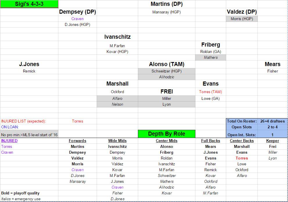 preseason 2016 depth chart