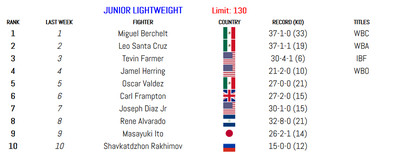 130 011420 - BLH Rankings (Jan. 14): Munguia in at 160, Smith returns at 175