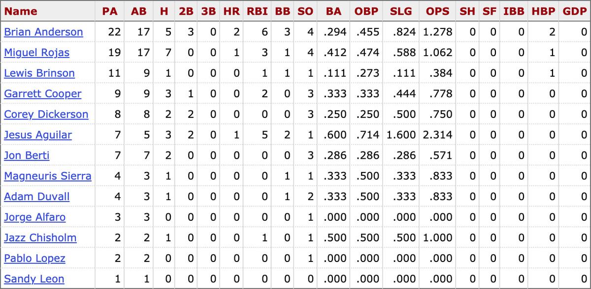 MLB career stats for active Marlins players vs. Vince Velasquez
