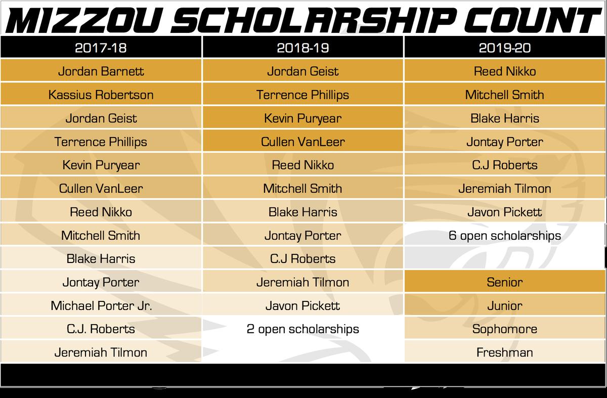 Mizzou Scholarship Count 6-4-17