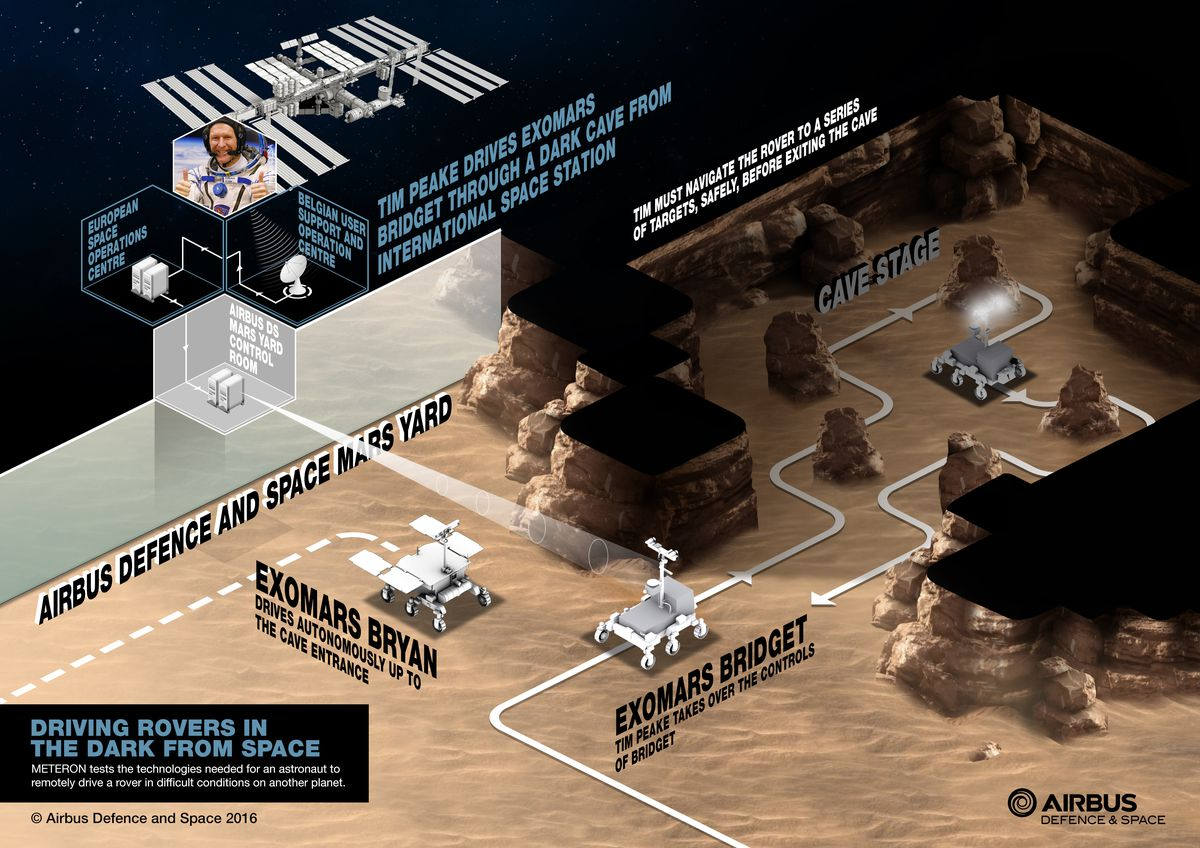 Astronaut Tim Peake Is About To Drive A Mars Rover From The Space - Video game designer working conditions