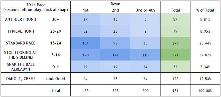 2014 Pace Chart