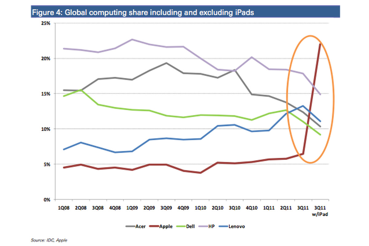 apple almost 25 percent of computer market, if ipads are counted (or not     see update)