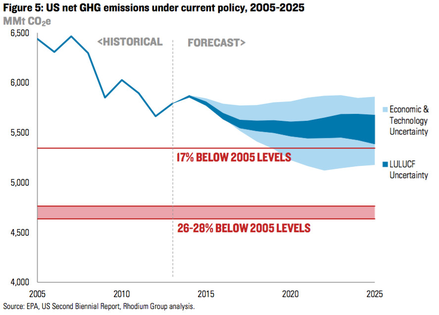 us emissions with uncertainties