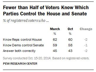 House Senate control